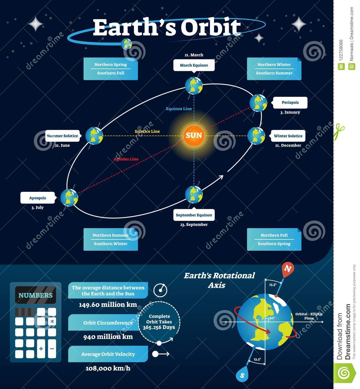 diagram of a spring solstice earths orbit vector illustration labeled scheme with equinox  earths orbit vector illustration