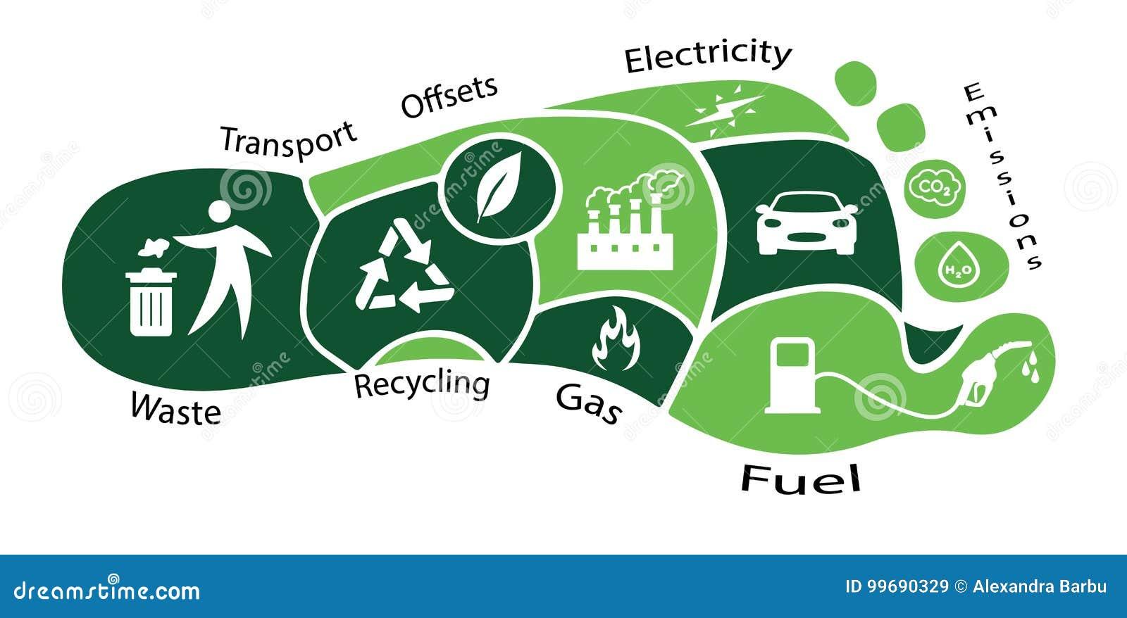 Eco碳脚印