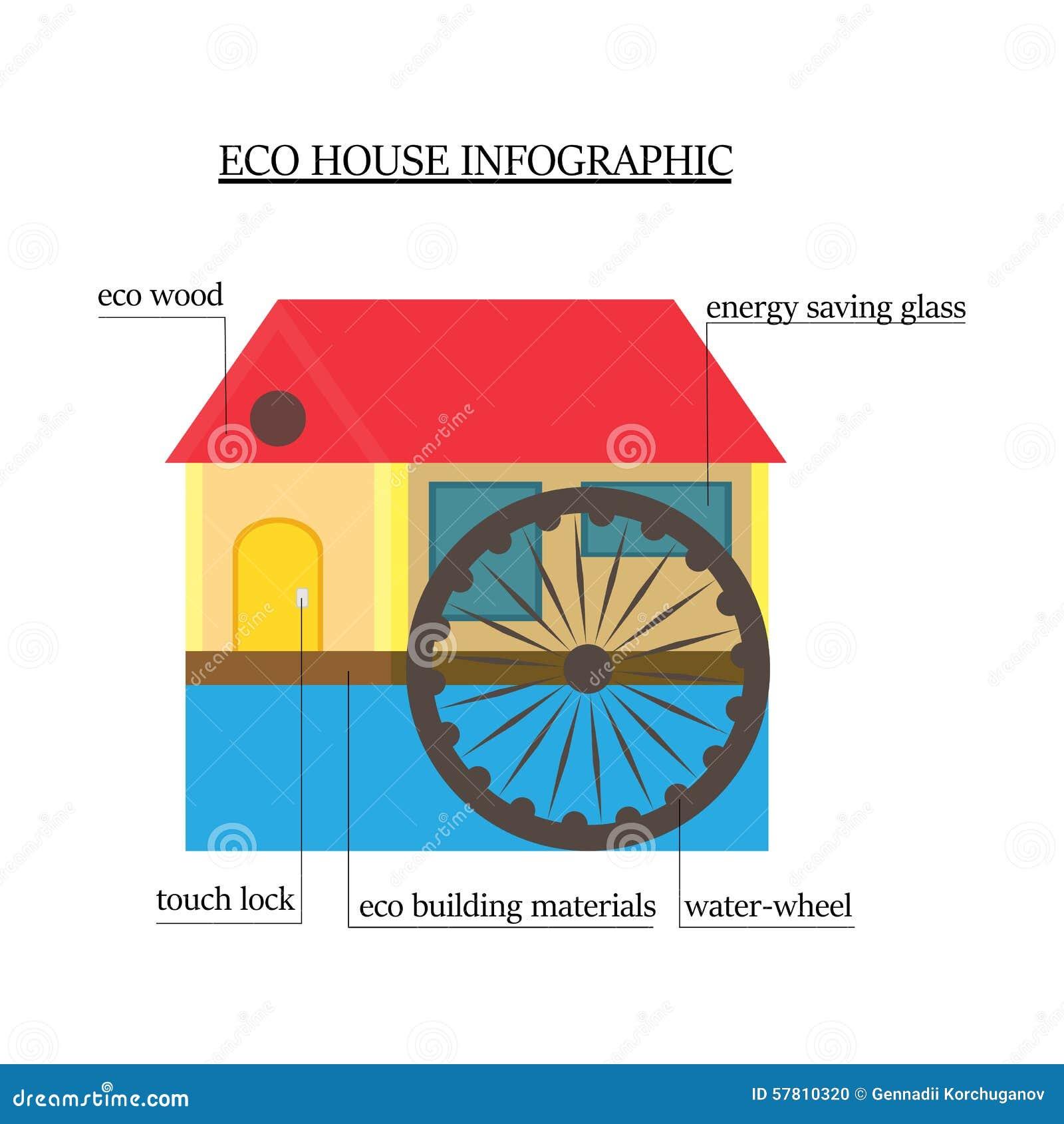 Eco huis Infographics Het Blokhuis Met Milieuvriendelijke Materialen Met Het Waterwiel, Venster