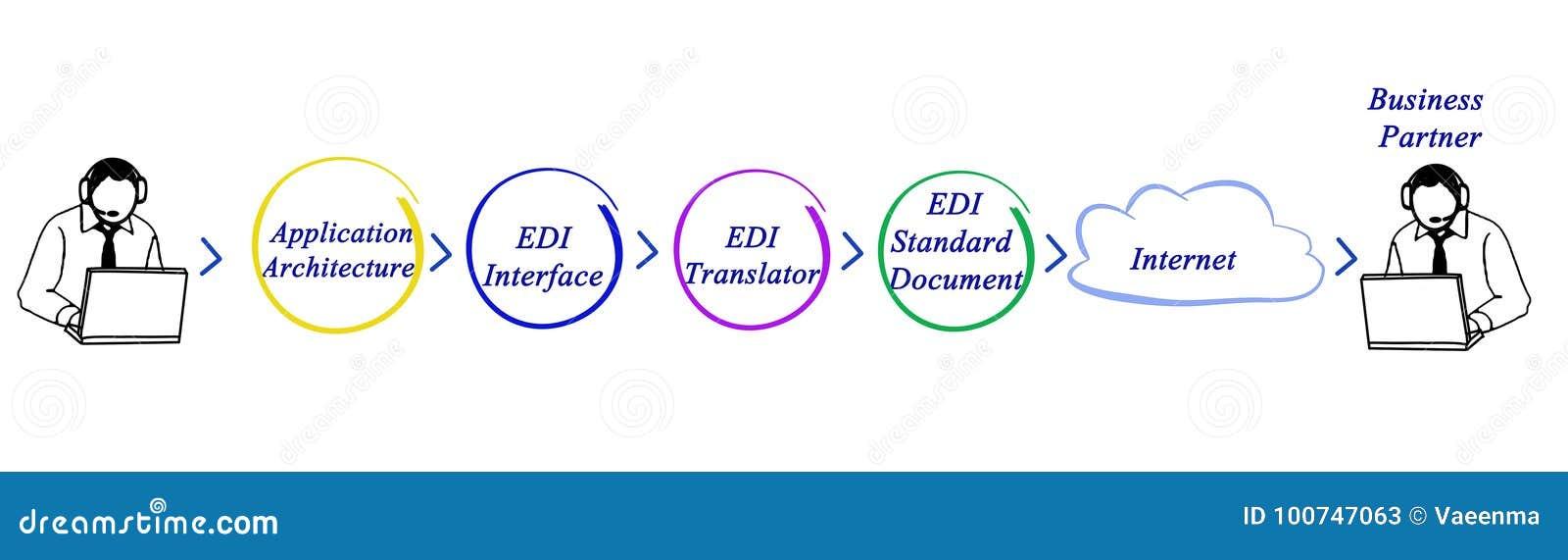 EDI Application Architecture Stock Illustration