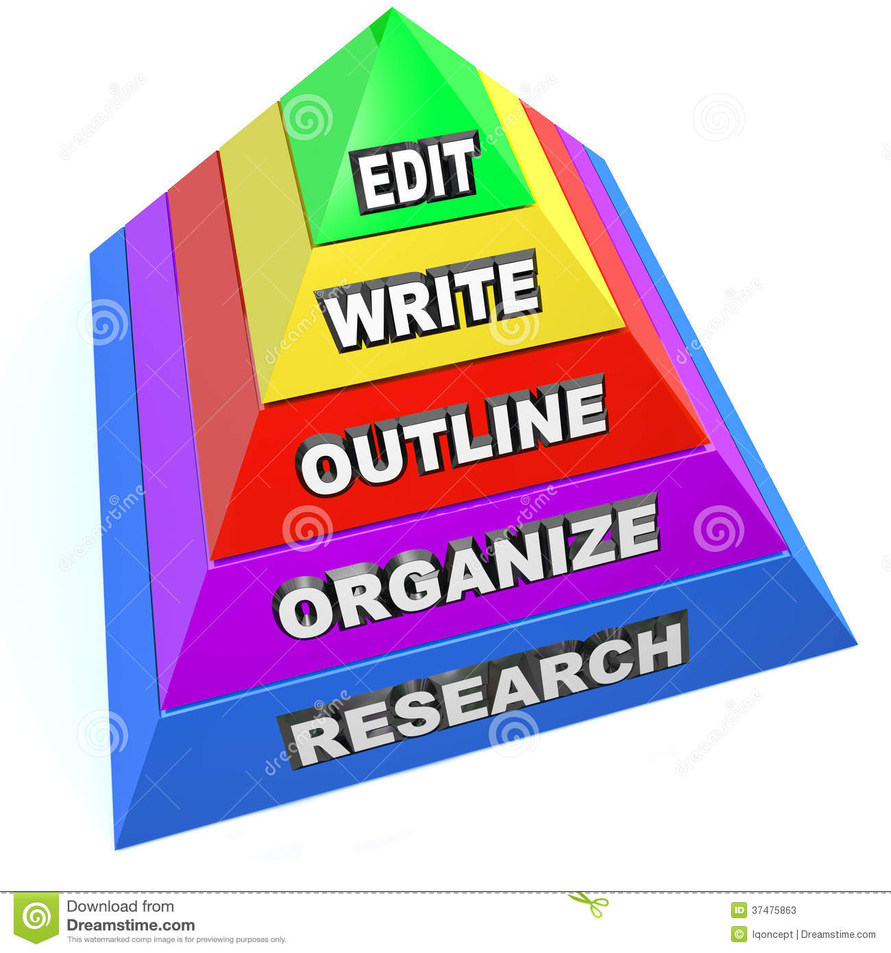 Edit Write Outline Organize Research Writing Pyramid Steps Plan  Edit Write Outline Organize And Research Steps On A Pyramid To  Illustrate A Plan For Writing A Term Paper Essay Novel Or Work Of  Nonfiction