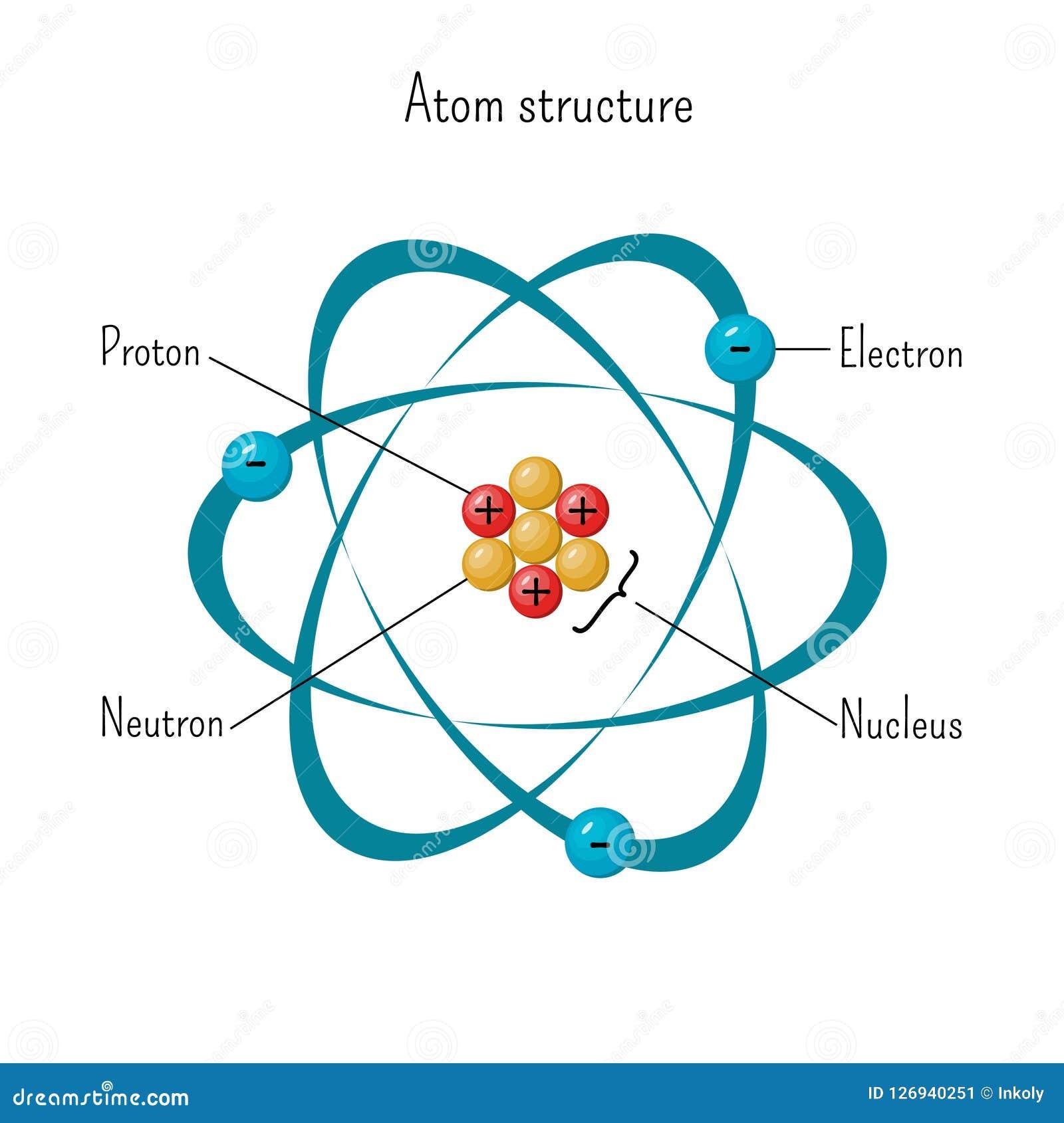 Eenvoudig model van atoomstructuur met elektronen die kern van drie protonen en neutronen cirkelen
