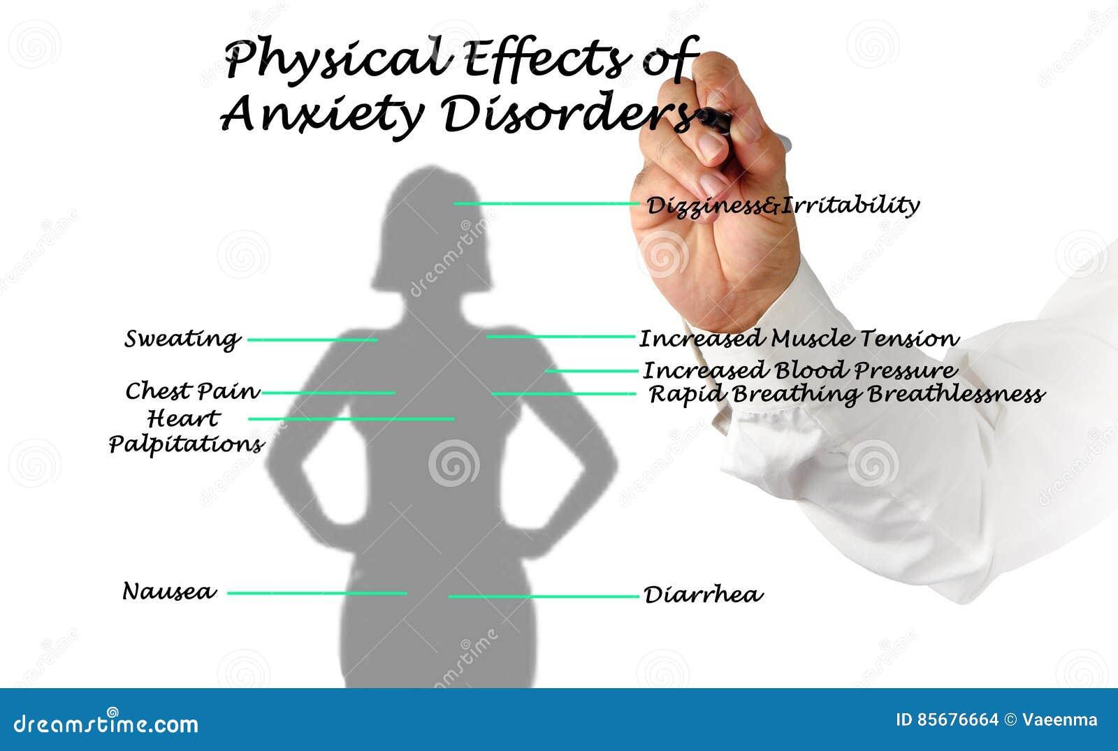 Effets des troubles d anxiété