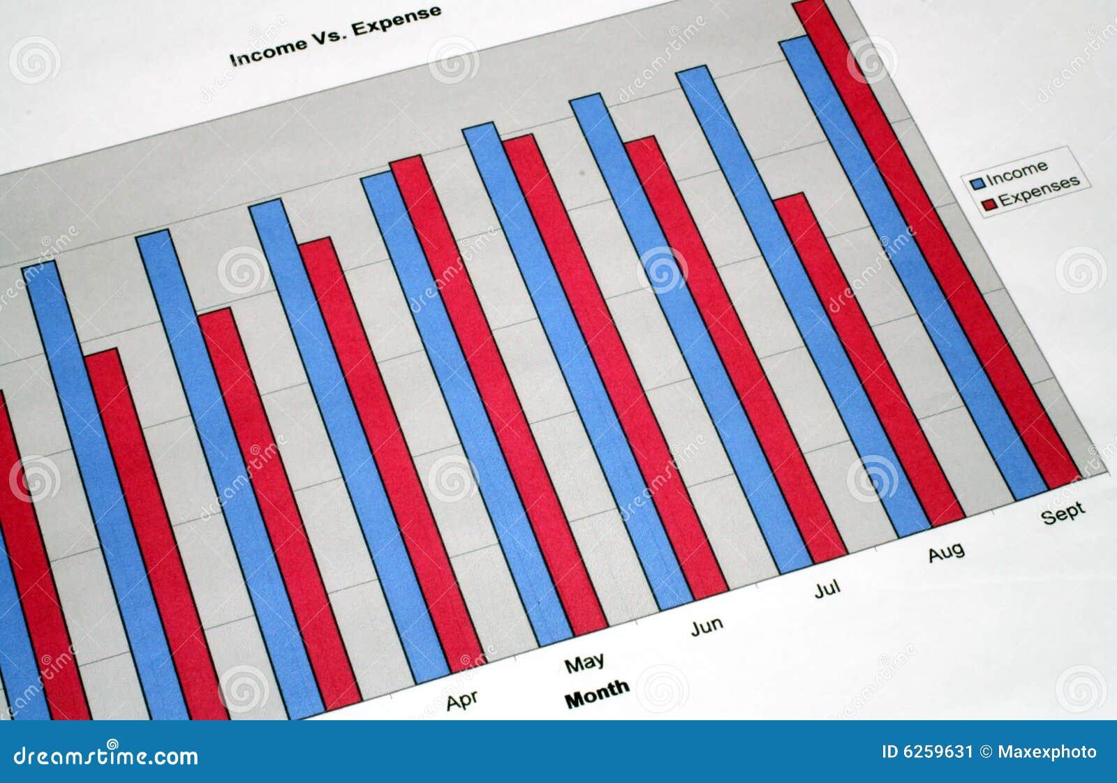 Einkommen und Unkosten-Diagramm