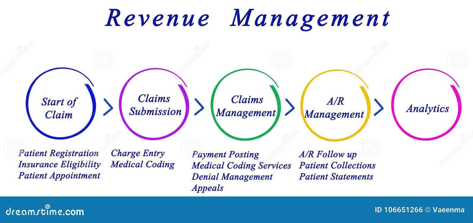 Einkommens-Management-Prozess