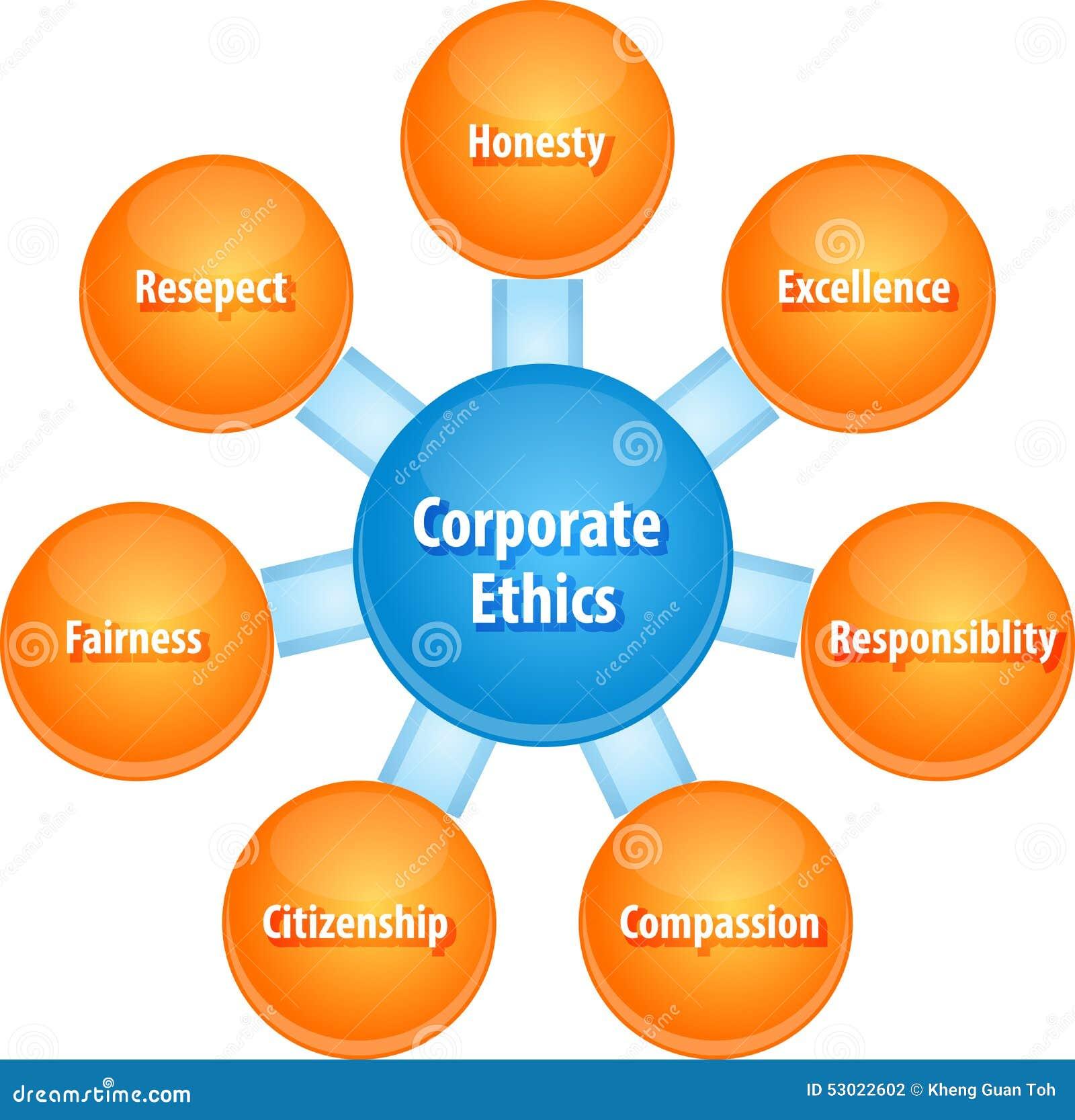 Ejemplo corporativo del diagrama del negocio de los éticas