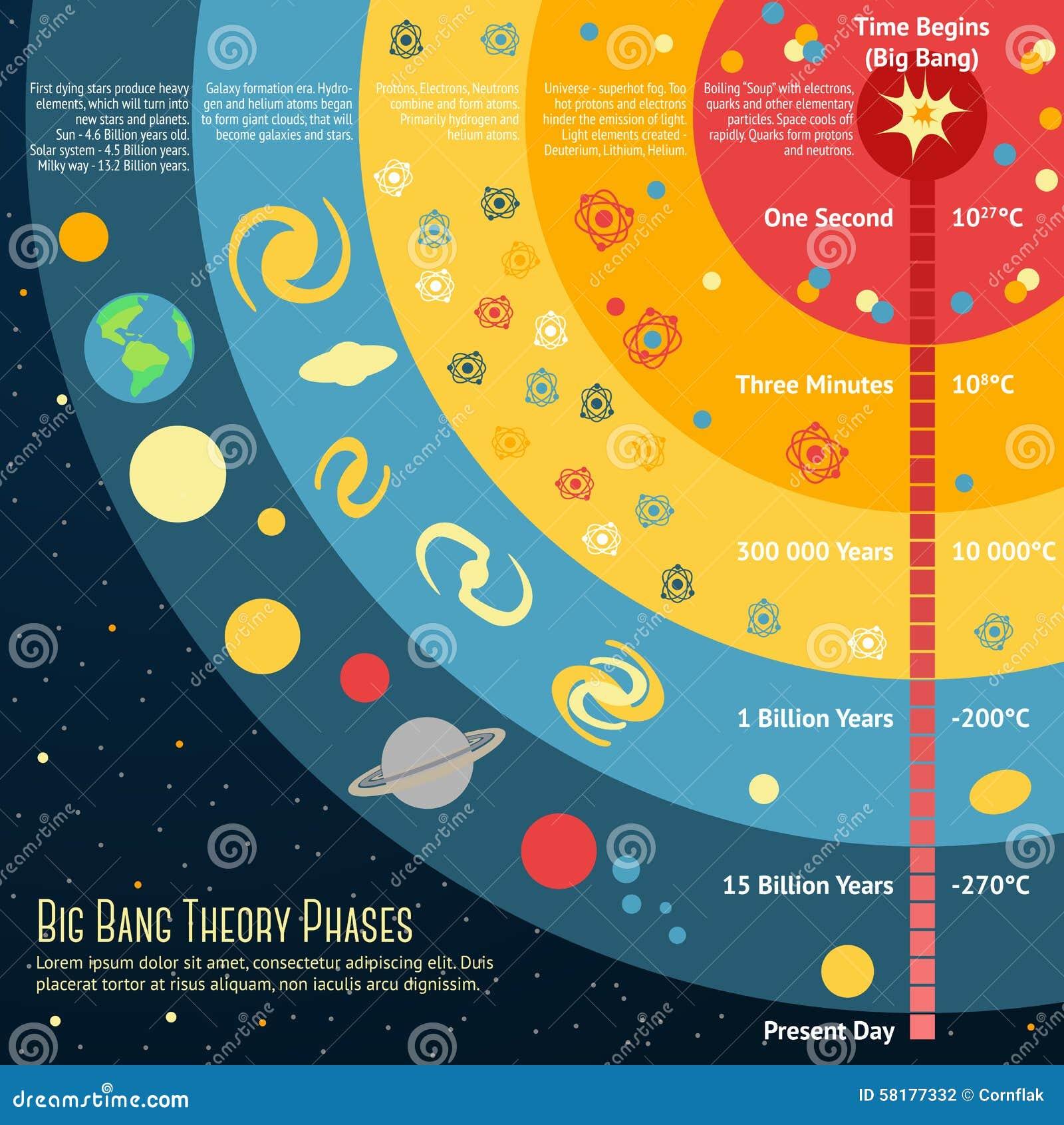 Stock De Ilustraci%C3%B3n Ejemplo De Las Fases De La Teor%C3%ADa De Big Bang Con El Lugar Image58177332 on Modelo Do Sistema Solar