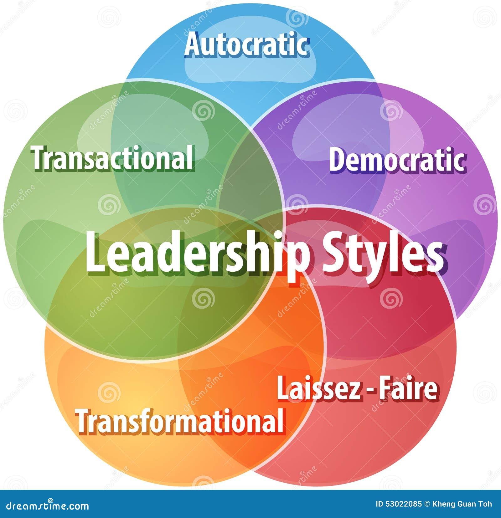 Ejemplo del diagrama del negocio de los estilos de dirección