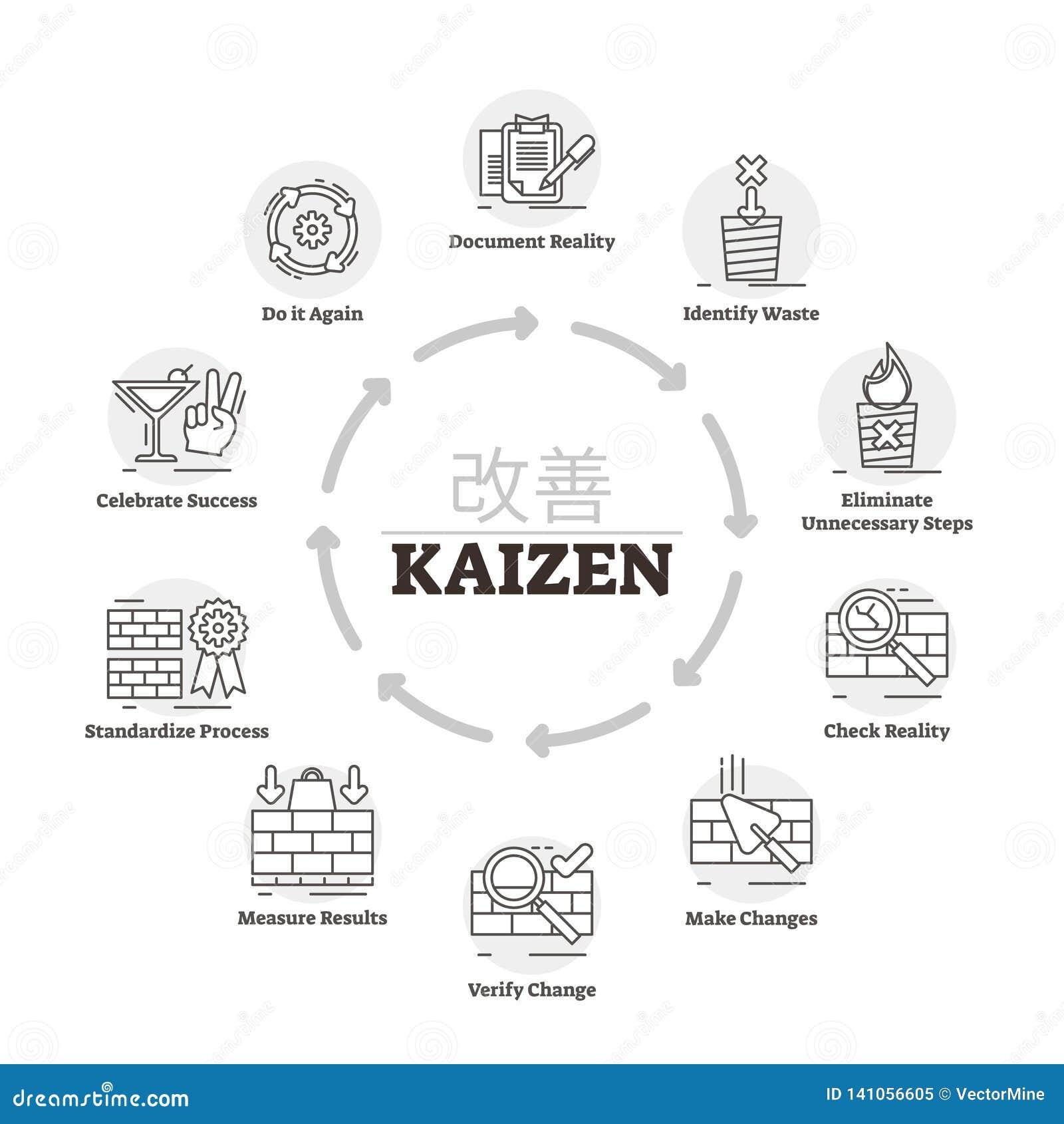 Ejemplo del vector de Kaizen Proceso etiquetado del método de la mejora de la explicación