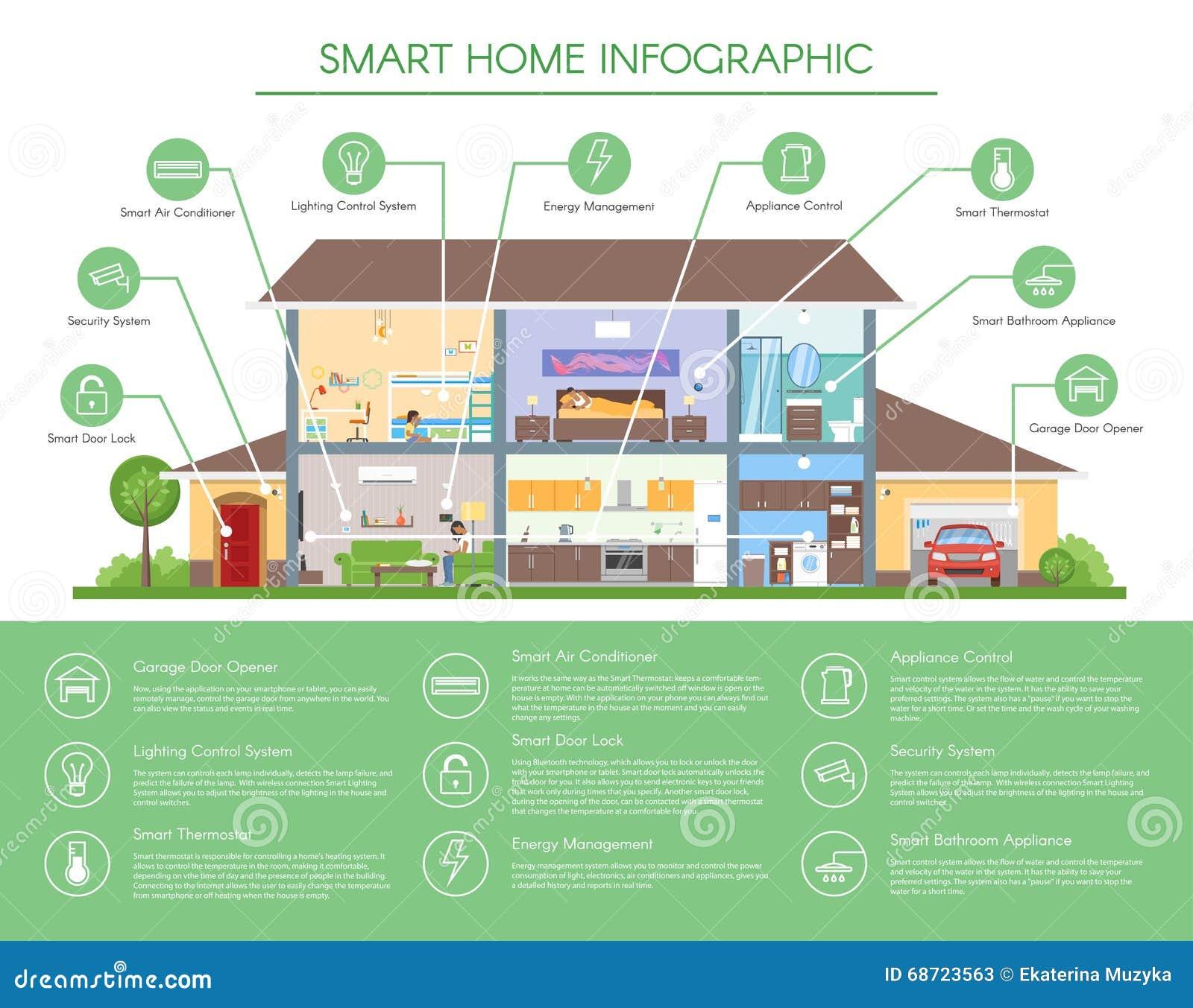 Ejemplo infographic casero elegante del vector del concepto Interior moderno detallado de la casa en estilo plano