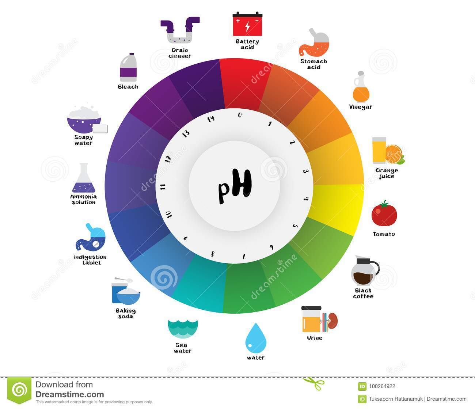 El Diagrama De Carta Universal De Color Del Indicador Ph