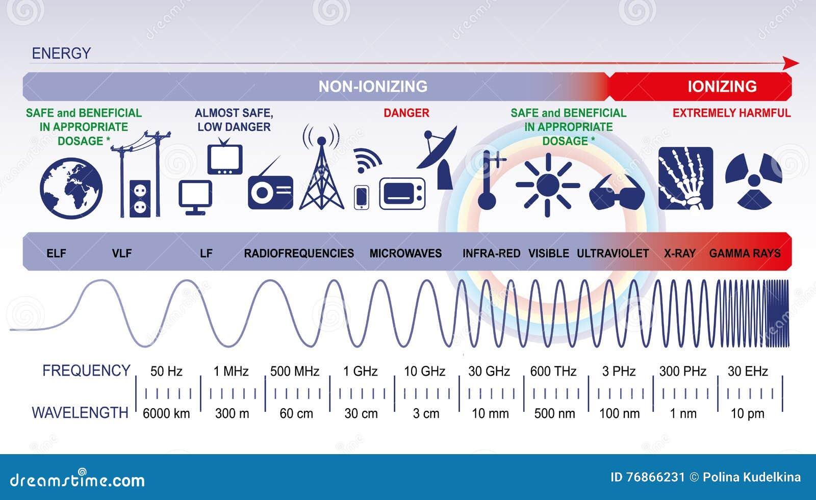 El espectro electromágnetico