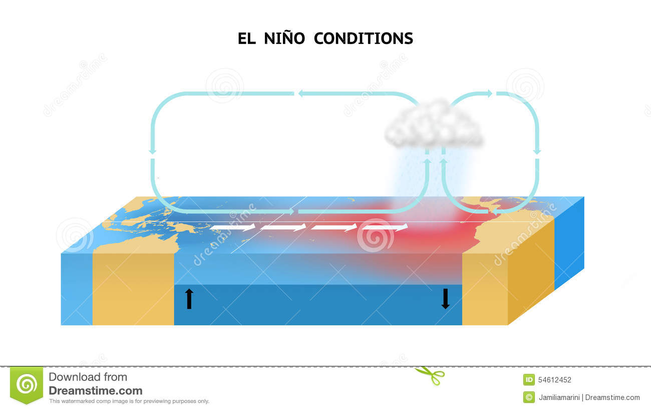 El Nino Conditions In The Equatorial Pacific Ocean Stock ...