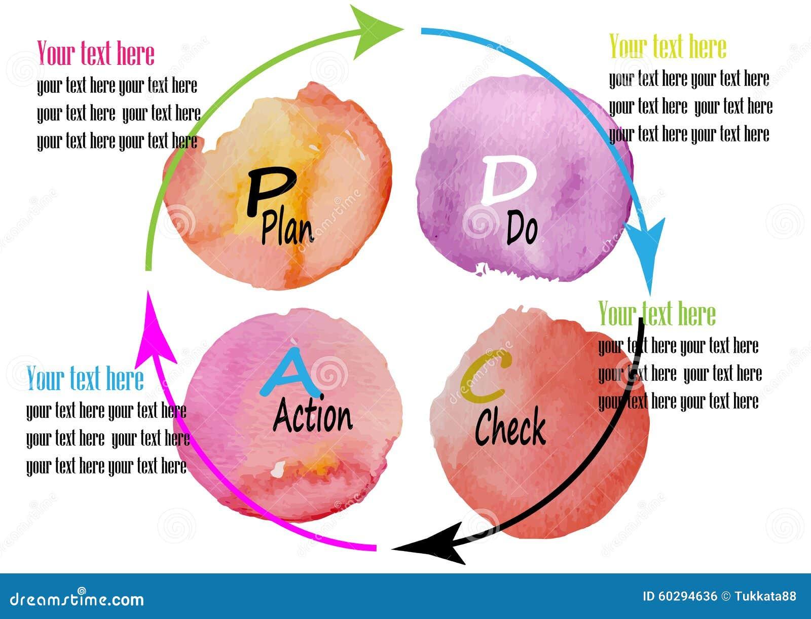 El paladio CA, plan, hace, control, sistema de gestión del ACTO, ejemplo del vector del diseño de la acuarela
