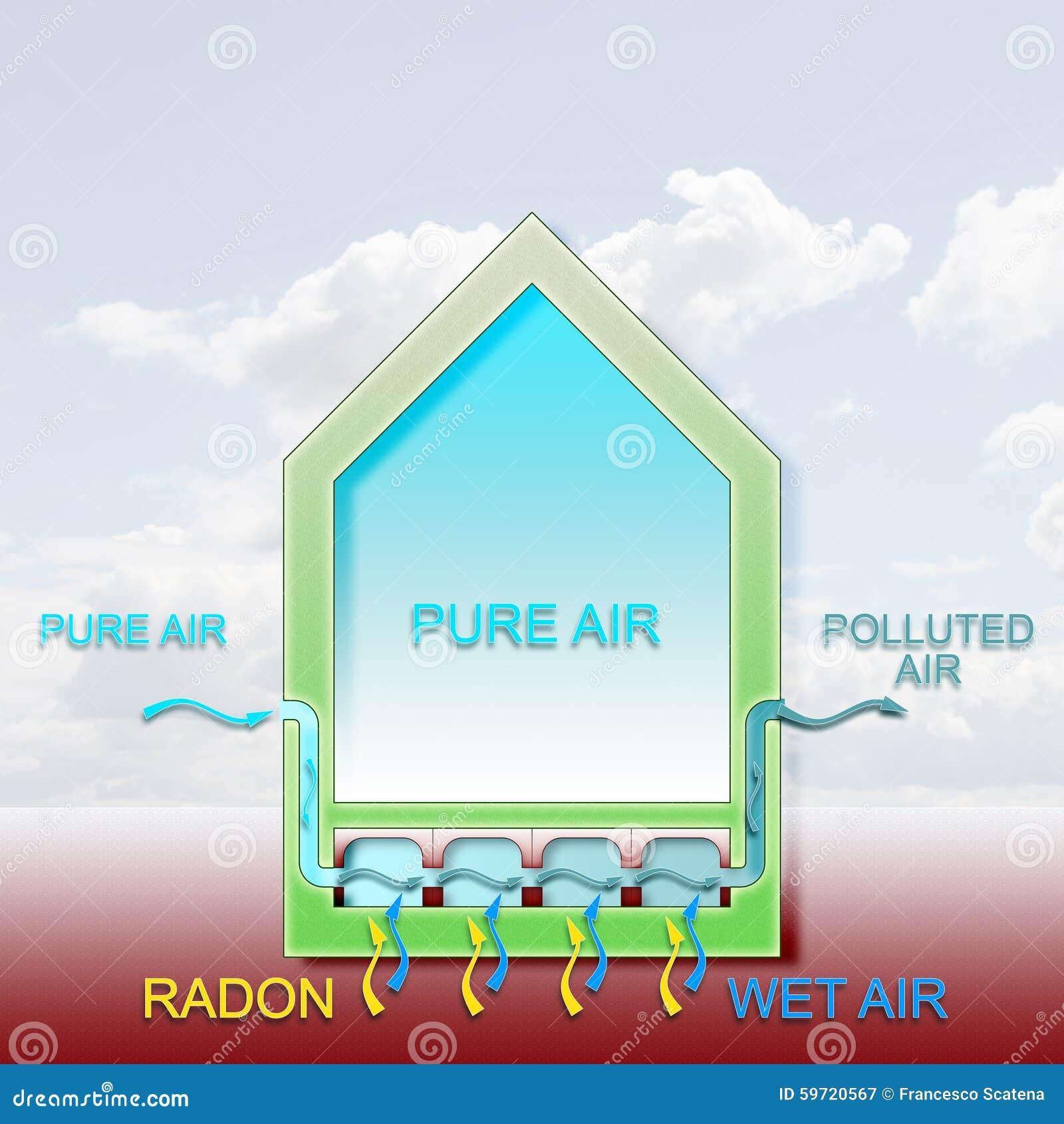 2d5afc866 El Peligro Del Gas Del Radón En Nuestros Hogares Stock de ...