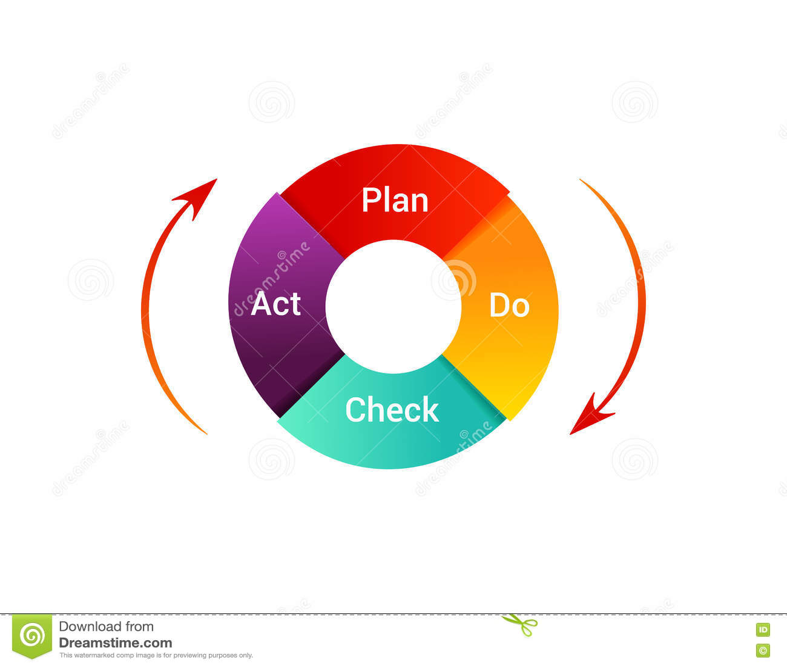 El Plan Hace El Ejemplo Del Acto De Control Diagrama Del Ciclo De ...