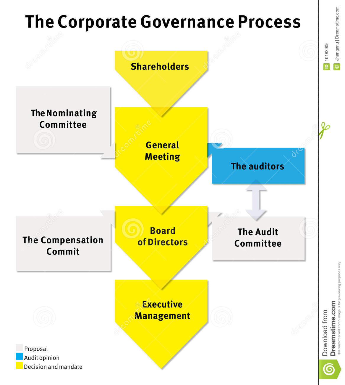Corporate governance the united states of