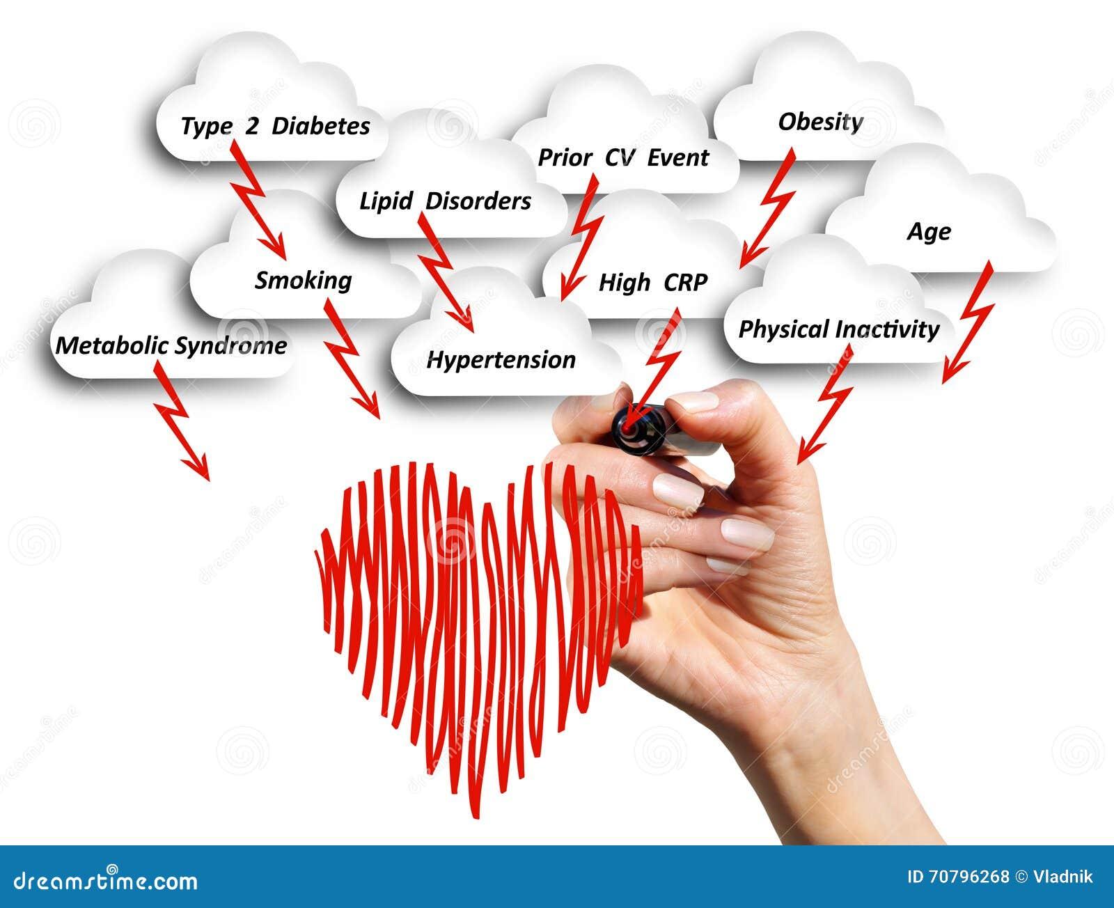 El Riesgo De Enfermedad Cardiovascular Foto de archivo - Imagen de ...