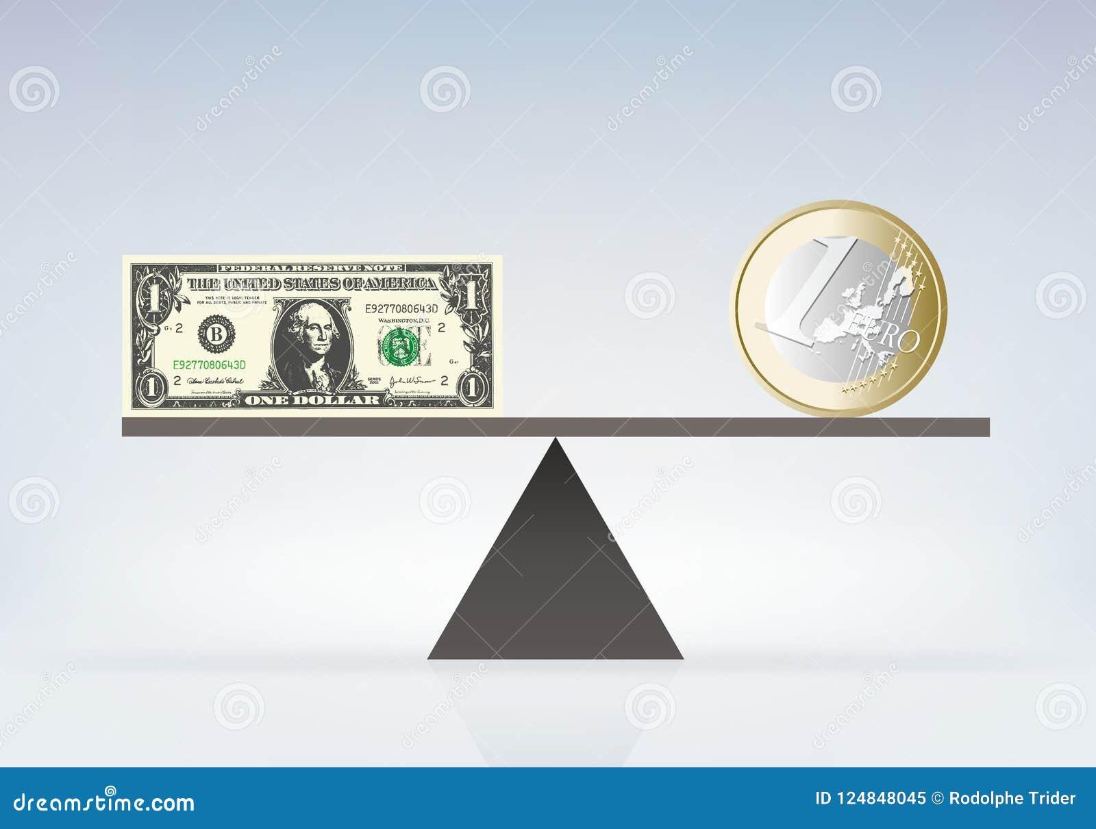 El valor del euro y del dólar en escalas de la balanza