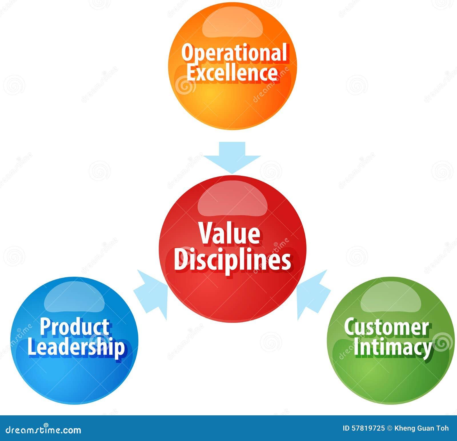 El valor disciplina el ejemplo del diagrama del negocio