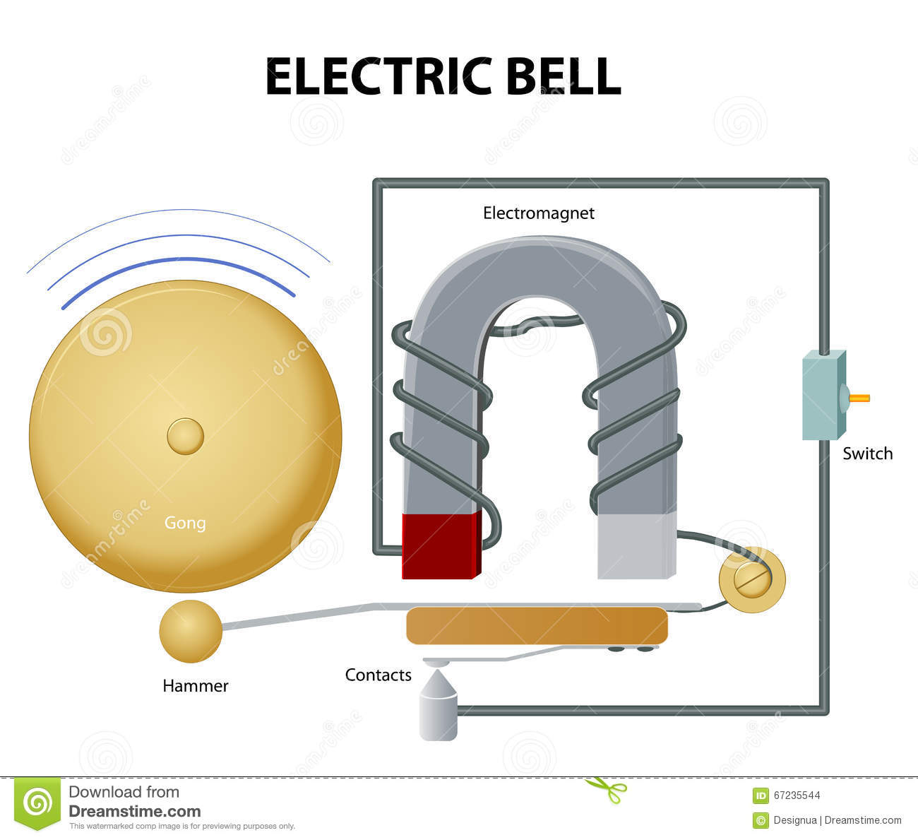 Stock Illustration Electric Bell How Works Electromag  Pulls Clapper Hammer Strikes Gong Its Rest Position Clapper Image67235544 on simple burglar alarm circuit diagram