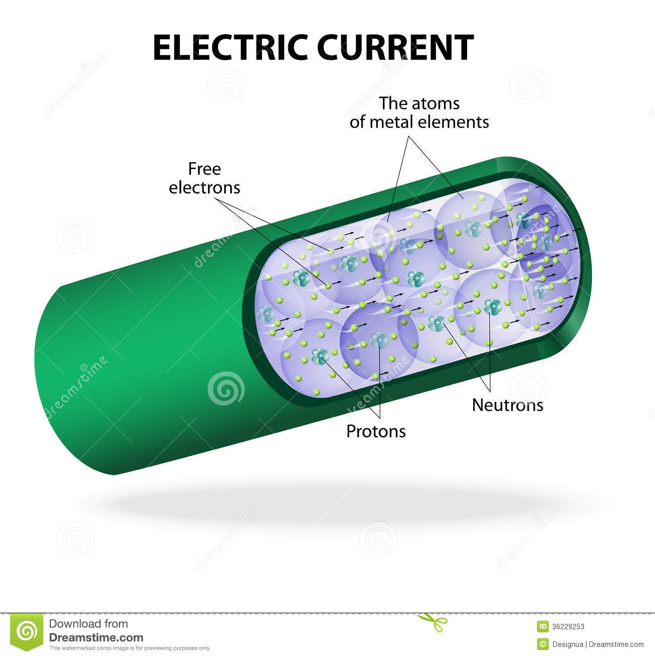 electric current vector diagram stock vector illustration of atomelectric current is the flow of electrons in electric circuits this charge is carried by moving electrons in a wire a conductive metal contains free