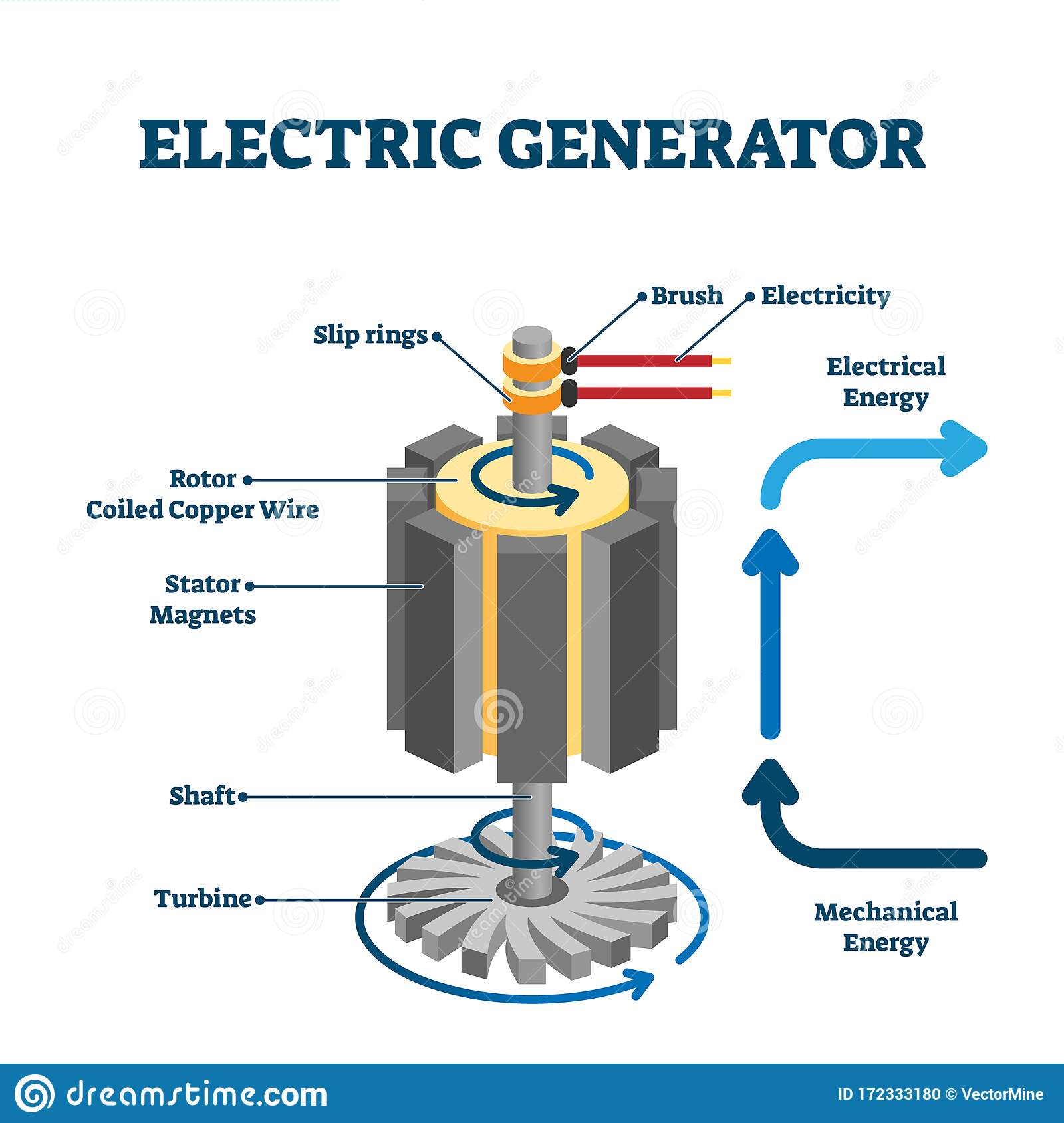 Electric Generator Drawing  Flat Vector Illustration Stock