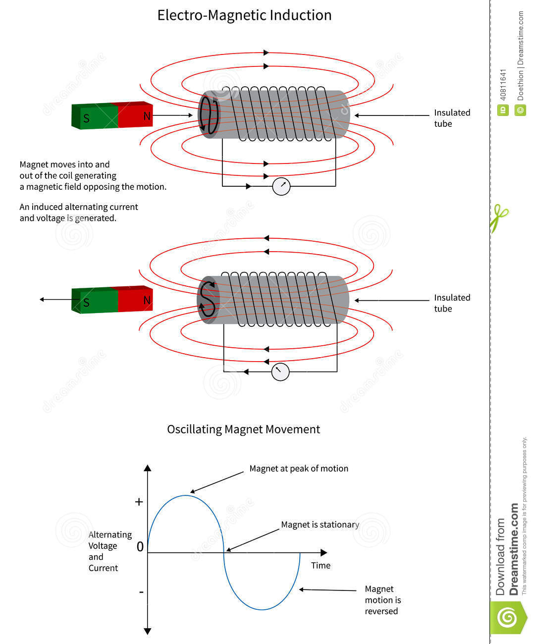 Electro Magnetic Induction Of A Current In A Coil Stock