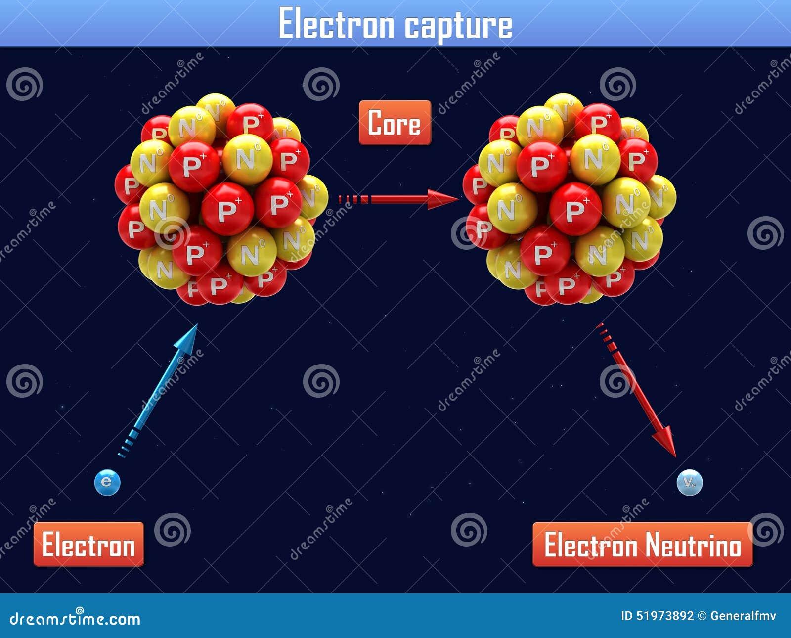 Download Electron Capture Stock Illustration Of Wallpaper