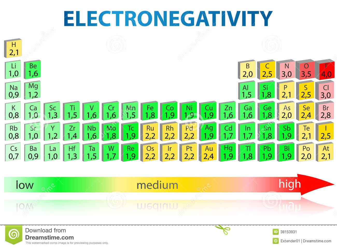 electronegativity periodic table illustration 38153931 megapixl - Periodic Table Electronegativity Trend