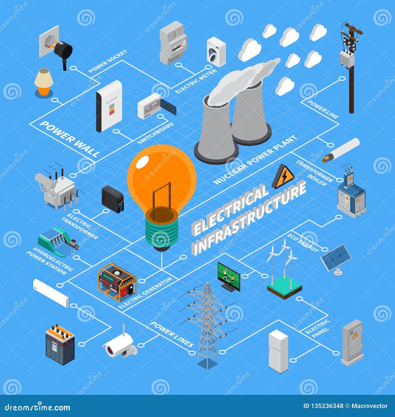 Elektrische Infrastruktur-isometrisches Flussdiagramm