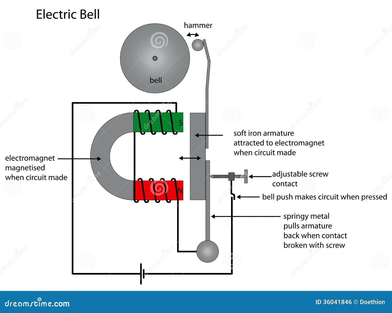 Elektrische Klokdiagram Die Elektromagneetgebruik Tonen
