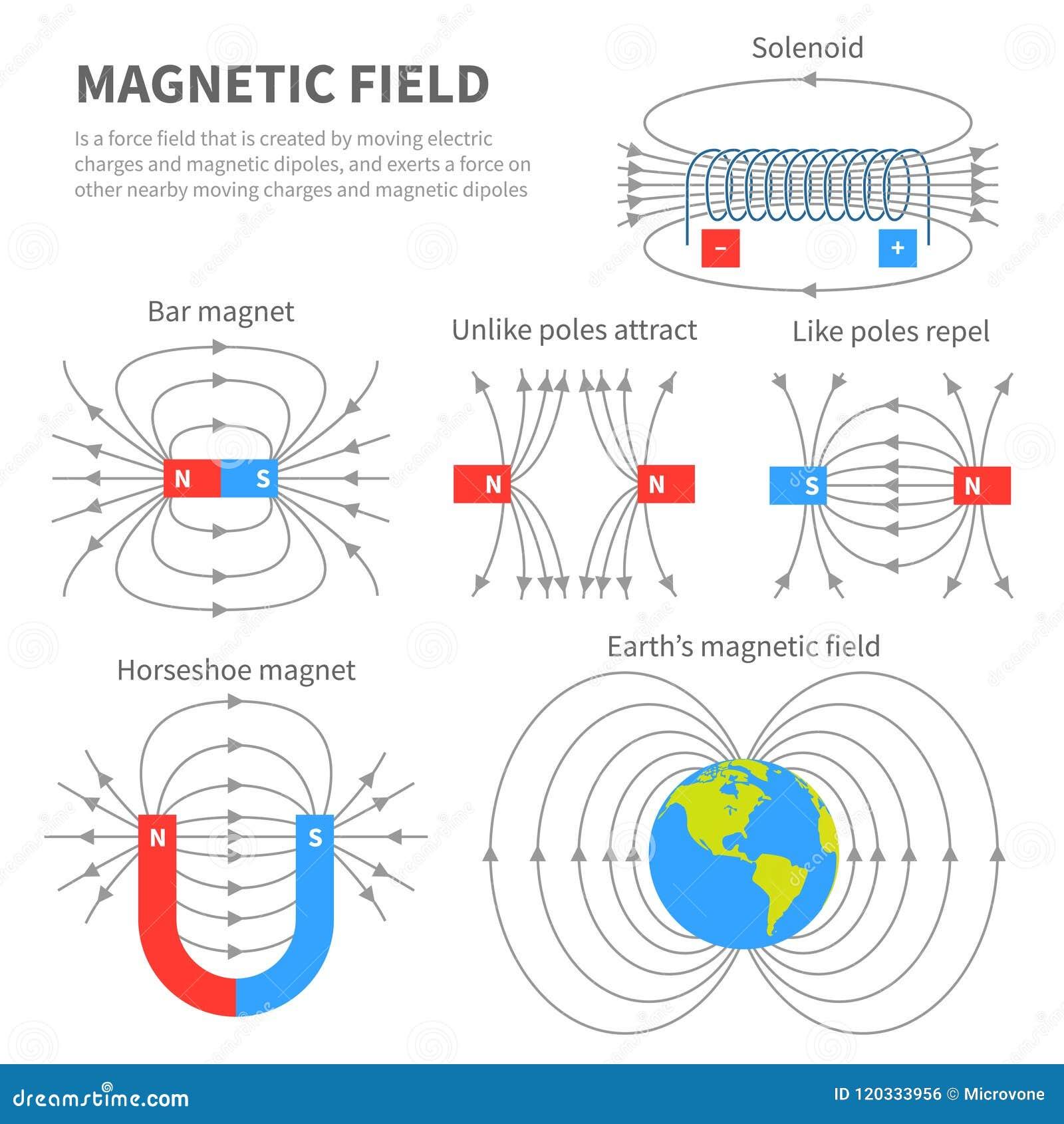 Elektromagnetisch veld en magnetische kracht Polaire magneetregelingen De onderwijs vectoraffiche van de magnetismefysica