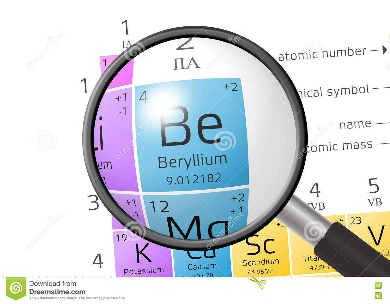 Element of beryllium with magnifying glass stock illustration beryllium from periodic table of the elements with magnifying glass urtaz Image collections