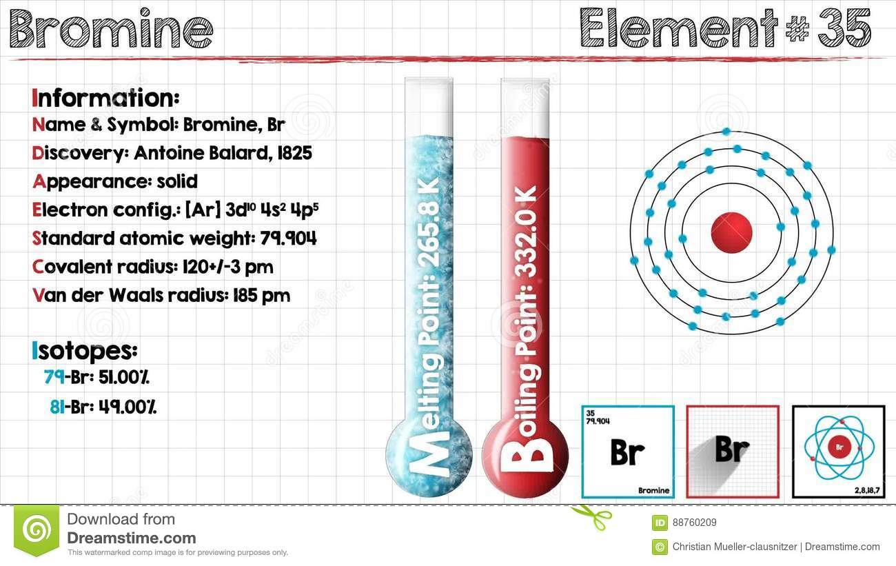 Element of bromine stock video image of information 88760209 biocorpaavc