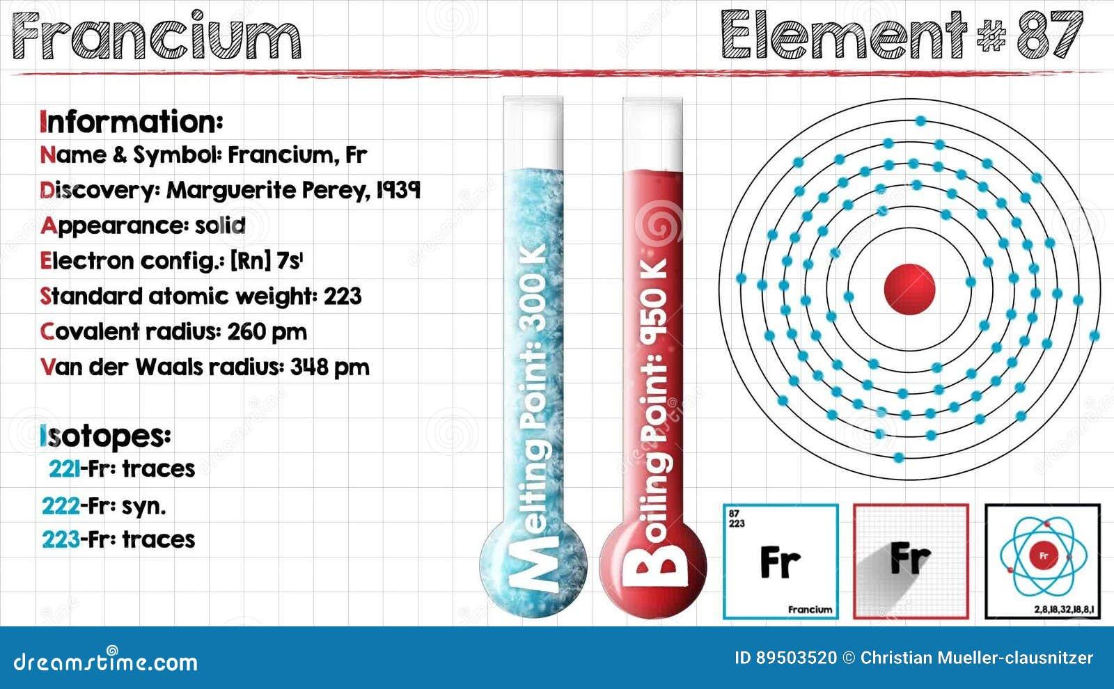 Element Of Francium Stock Footage. Illustration Of Illustration   89503520