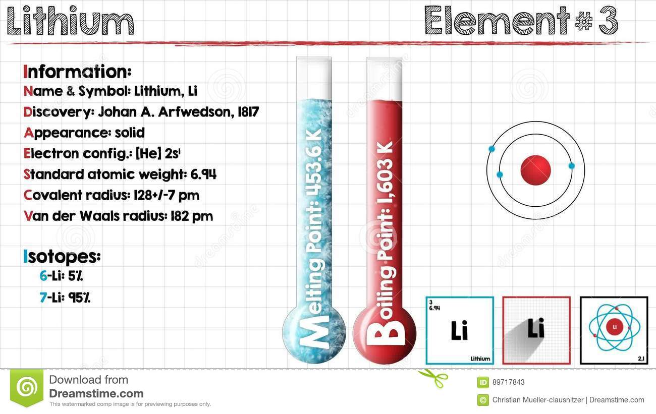 Element Of Lithium Stock Video Video Of Infographic 89717843