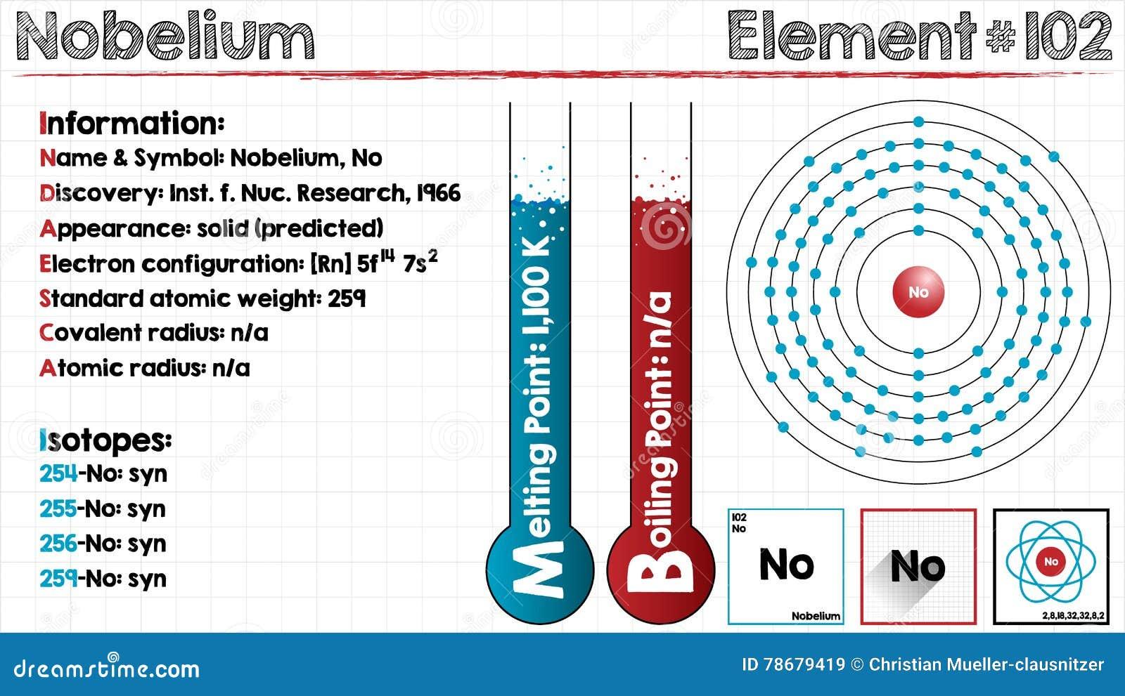 Element of nobelium stock vector illustration of point 78679419 element of nobelium buycottarizona