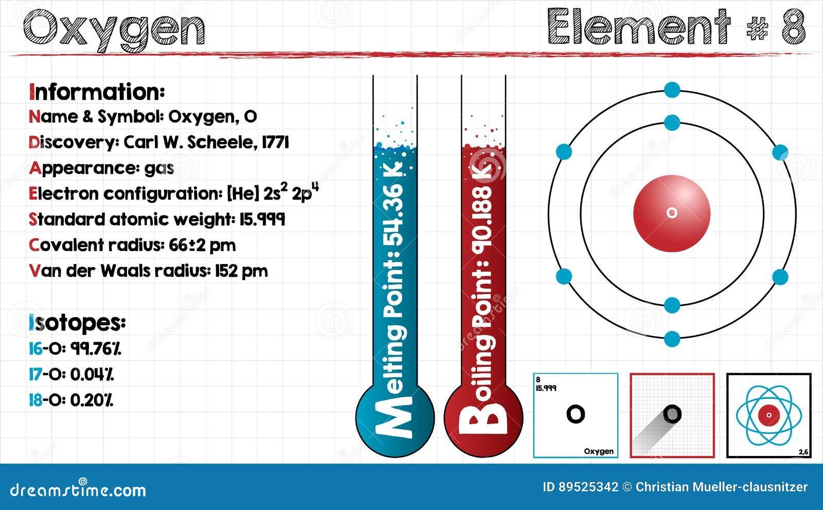 Element Of Oxygen Stock Vector Illustration Of Illustration 89525342