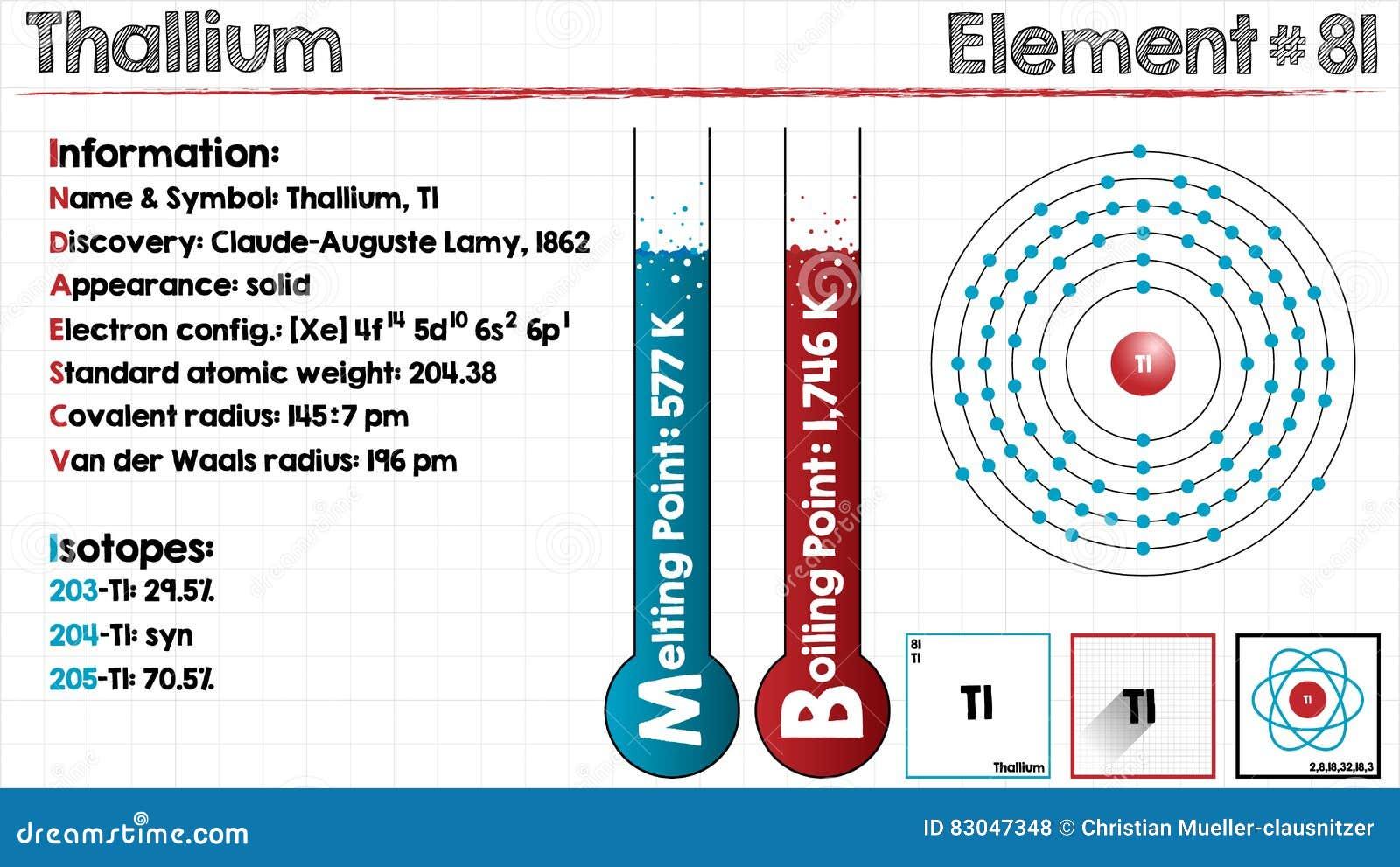 Element of thallium stock vector illustration of school 83047348 download element of thallium stock vector illustration of school 83047348 urtaz Choice Image