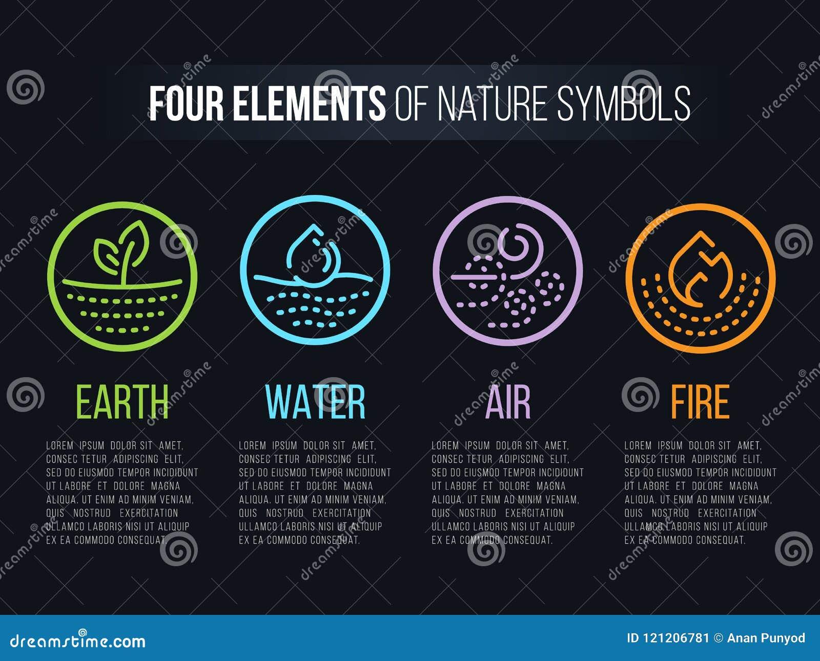4 elementi dei simboli della natura con la linea confine e segno astratto a linea tratteggiata del cerchio Acqua, fuoco, terra, a