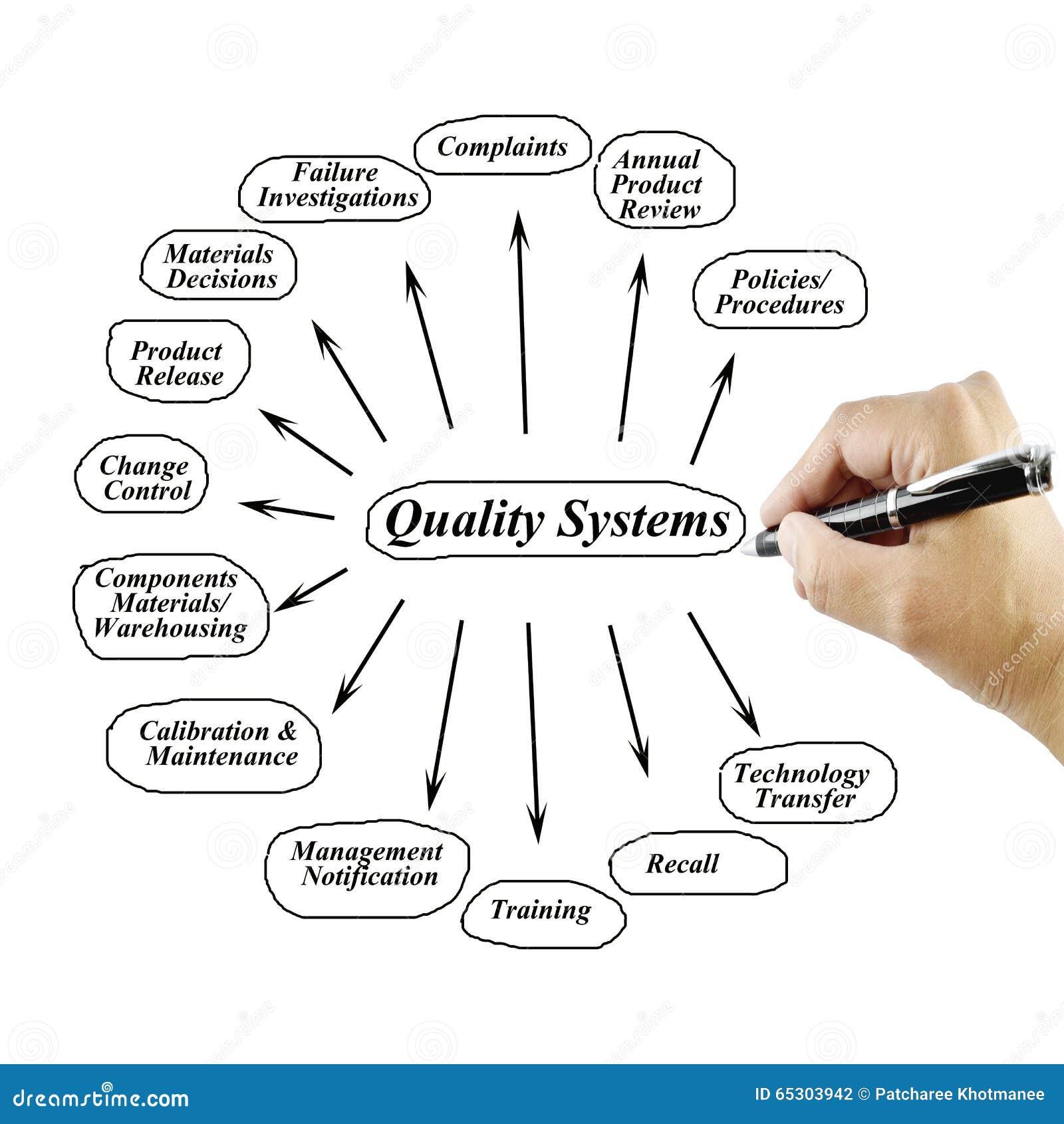 Elemento da escrita da mo das mulheres do sistema de qualidade para download elemento da escrita da mo das mulheres do sistema de qualidade para o uso no ccuart Gallery
