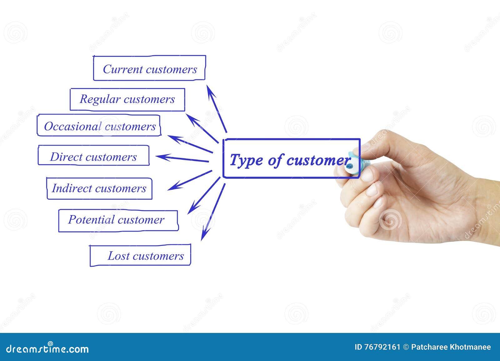 Elemento di scrittura della mano delle donne di tipo di cliente per l affare concentrato