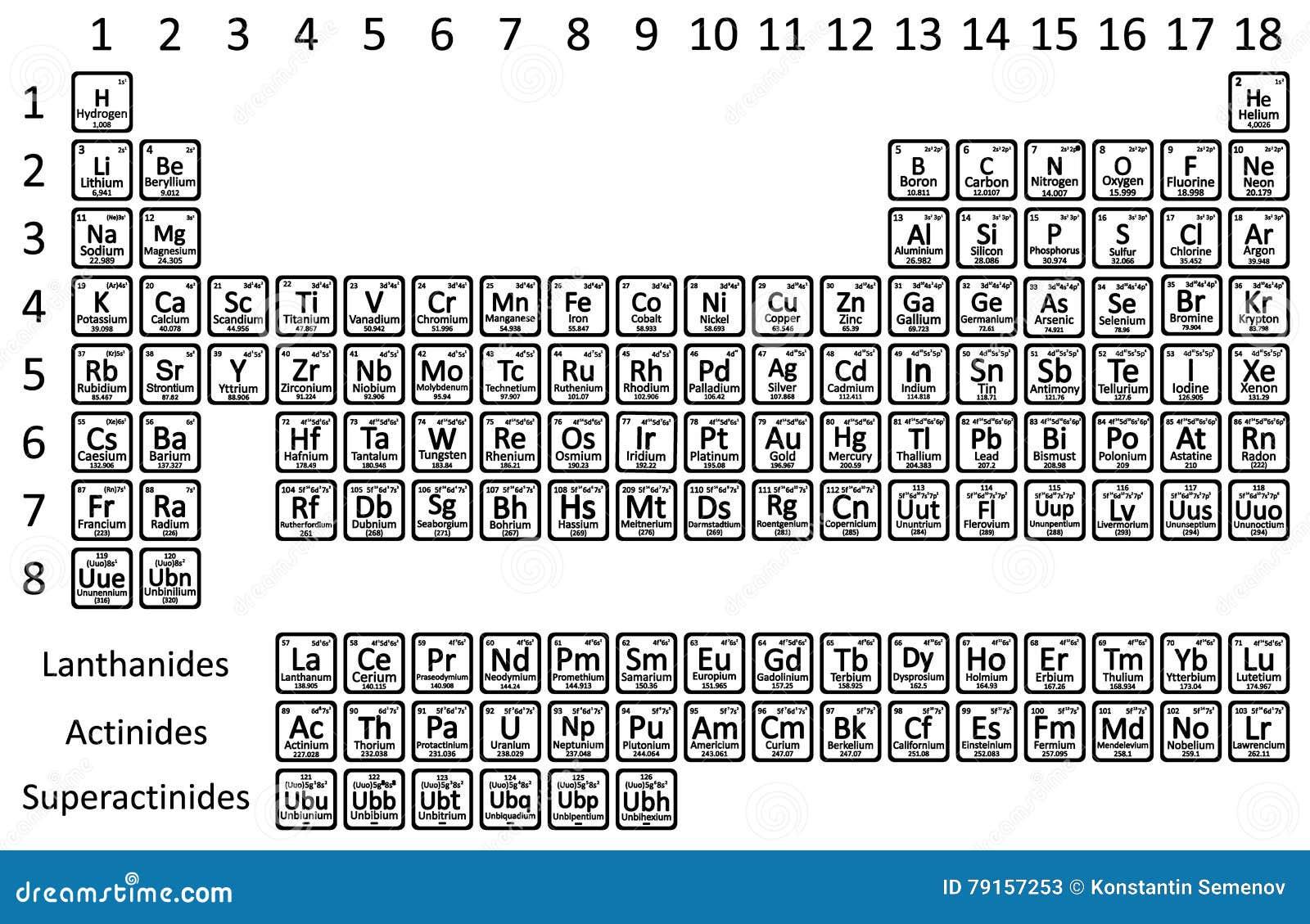 Elemento di tavola periodica illustrazione di stock illustrazione di atomo protone 79157253 - Tavola periodica bianco e nero ...