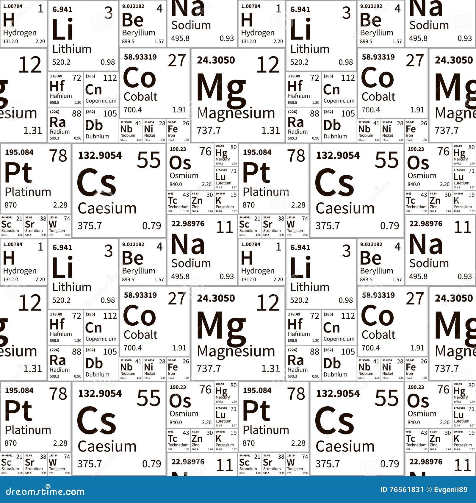 Elementos qumicos de la tabla peridica modelo inconstil blanco y elementos qumicos de la tabla peridica modelo inconstil blanco y negro urtaz Image collections