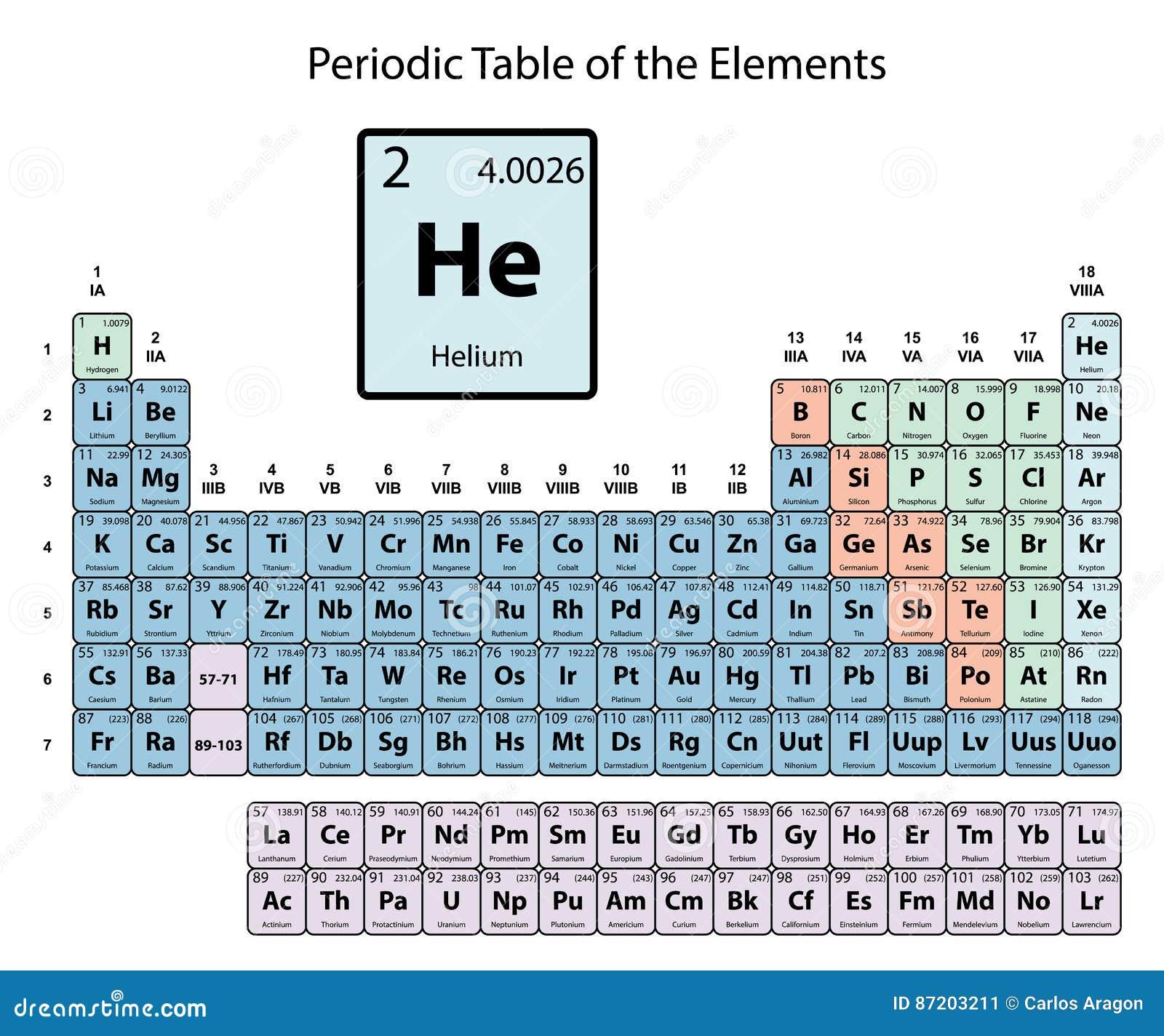 tabla periodica nombre simbolo image collections periodic table tabla periodica nombre simbolo numero atomico gallery periodic - Tabla Periodica Con Nombre Simbolo Y Numero Atomico
