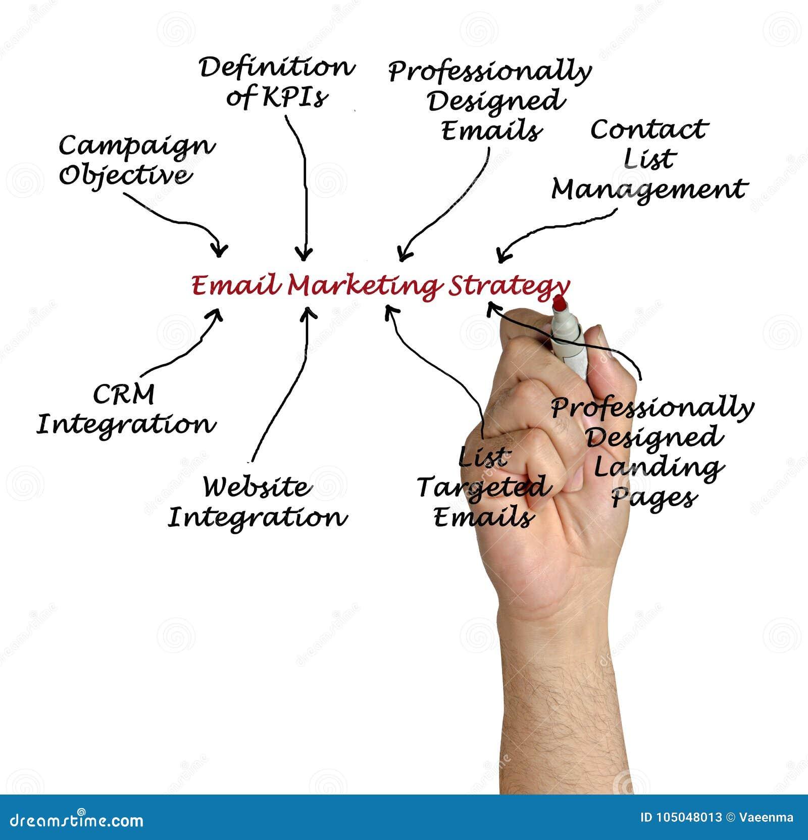 Emailmarknadsföringsstrategi