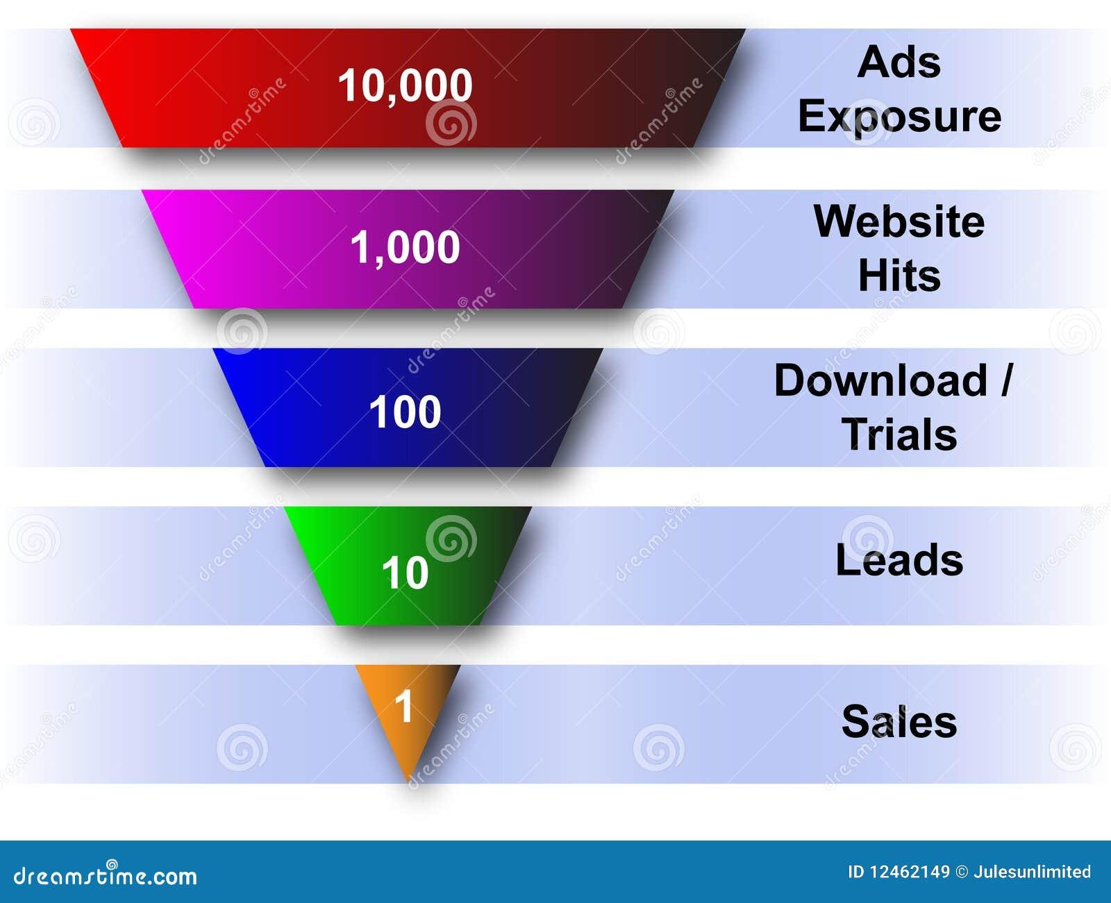 Embudo del Web site y de las ventas