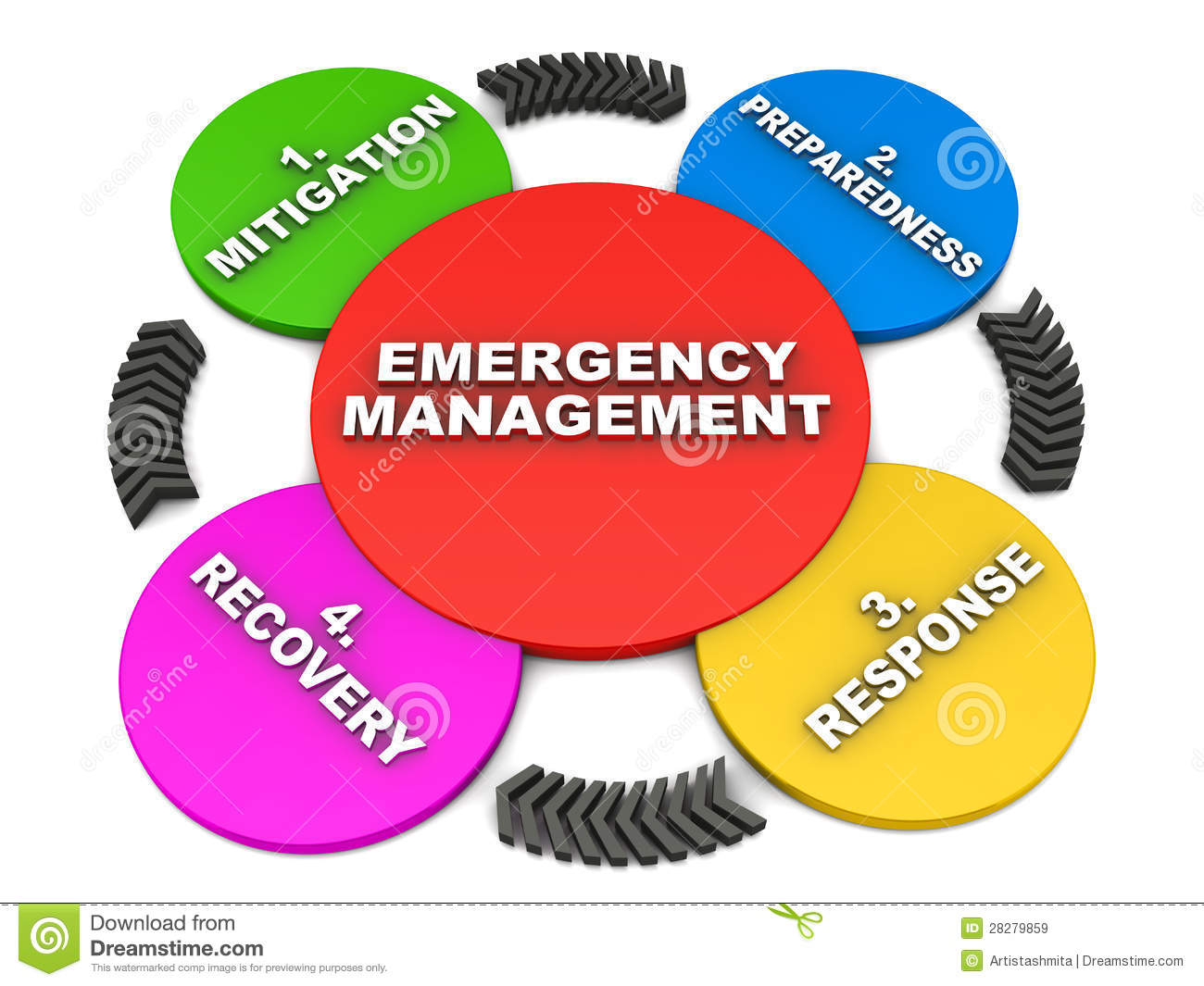 About disaster management