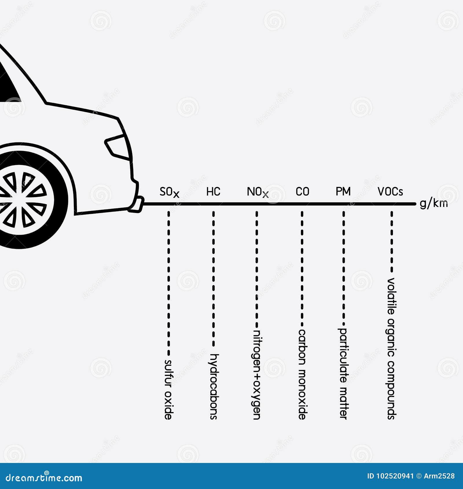 Emisión del coche